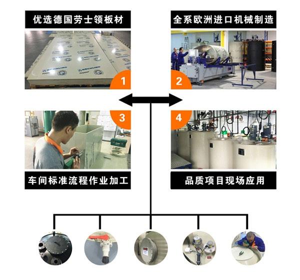 污水处理设备塑料PP储罐制造流程